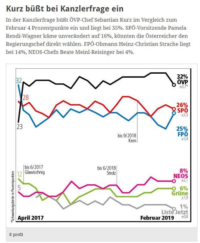 unique research josef kalina peter hajek umfrage profil politik wahlverhalten sonntagsfrage hochschaetzung bundeskanzlerdirektwahl
