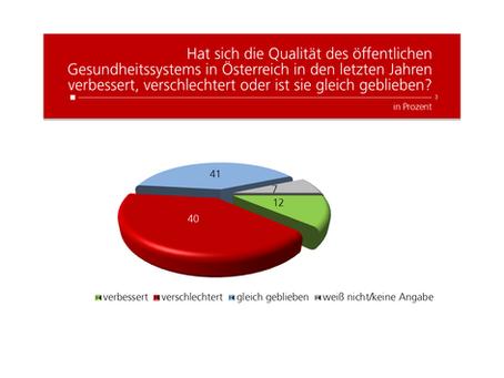 Profil-Umfrage: Qualität Gesundheitssystem