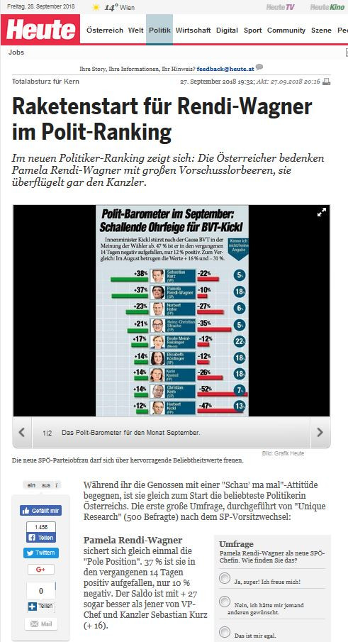 unique research umfrage heute politiker ranking politiker performance rendi wagner