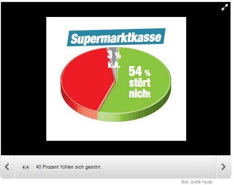unique research umfrage peter hajek josef kalina heute kopftuch stoert supermarktkasse