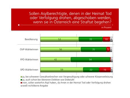 HEUTE Umfrage: Asylberechtigte