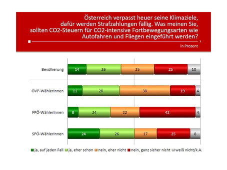 Profil Umfrage: CO2-Steuer