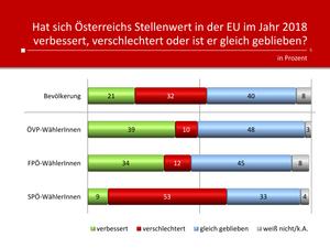 unique research peter hajek josef kalina umfrage politik wahlen waehlertrend profil stellenwert EU