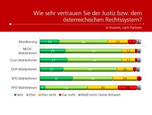 unique research peter hajek josef kalina umfrage politik wahlen waehlertrend profil november 2019