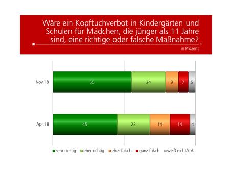 Profil-Umfrage: Kopftuchverbot
