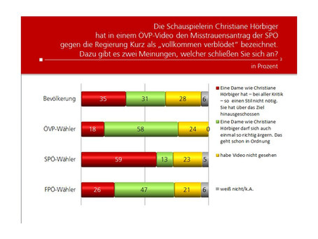 HEUTE Umfrage: Video Christiane Hörbiger