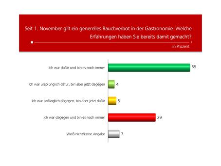 Profil-Umfrage: Erfahrungen Rauchverbot