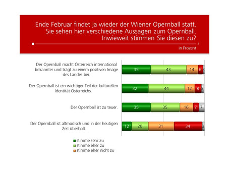 HEUTE Umfrage: Opernball
