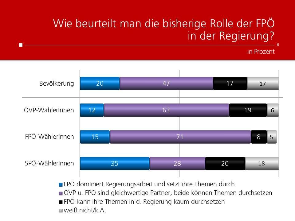 unique research peter hajek josef kalina umfrage politik wahlen waehlertrend profil Rolle der FPÖ regierung