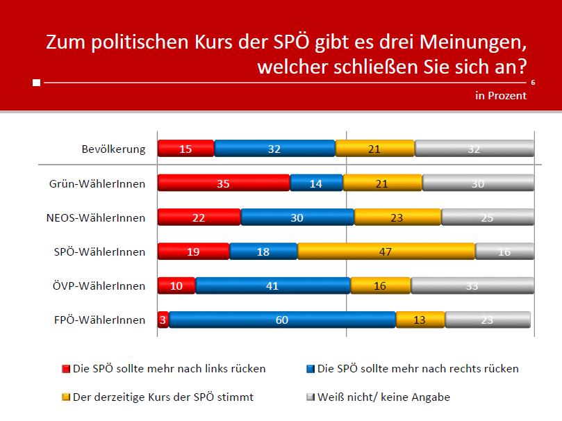 unique research peter hajek josef kalina umfrage politik wahlen waehlertrend profil politischer kurs der spö oktober2019