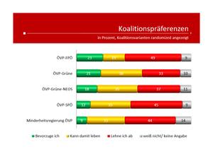 unique research peter hajek josef kalina umfrage koalitionspräferenzen nach der wahl