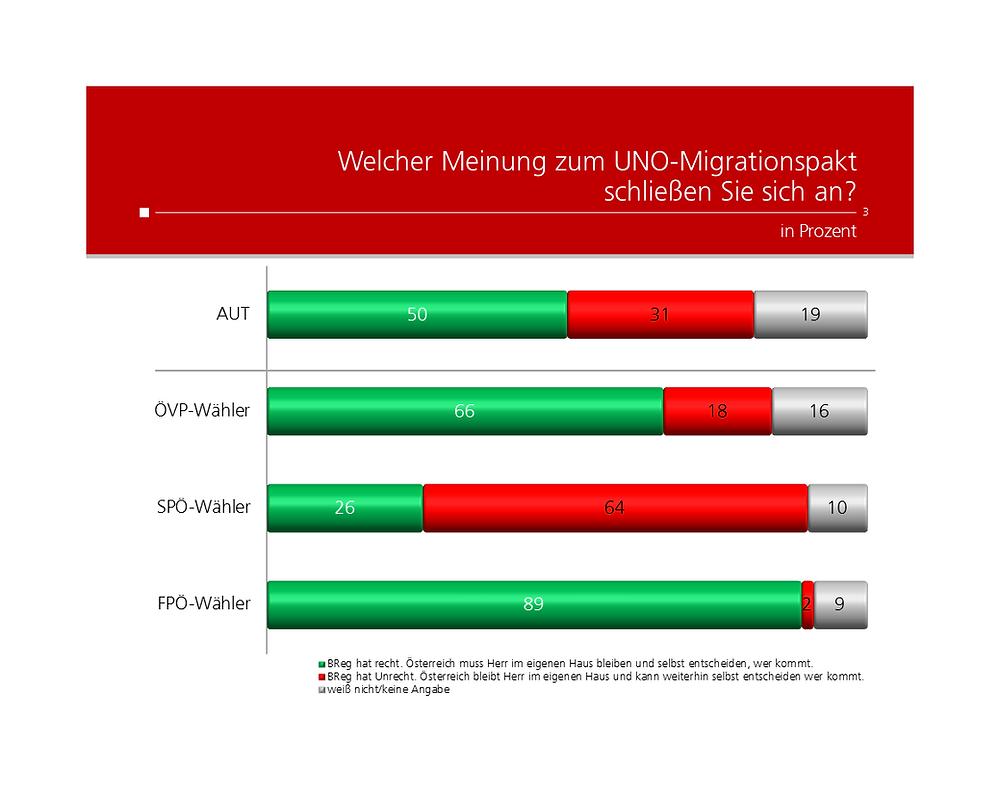 Unique research Umfrage HEUTE Frage der Woche josef kalina peter hajek UNO Migrationspakt Meinung