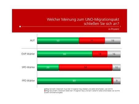 HEUTE Umfrage: Meinung zum Migrationspakt