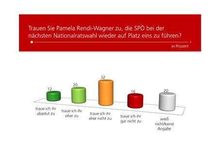 HEUTE Umfrage: Traut man der SPÖ mit Rendi-Wagner Platz 1 bei der nächsten Nationalratswahl zu?