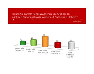 Unique research Umfrage HEUTE Frage der Woche josef kalina peter hajek Rendi-Wagner Platz 1 SPÖ Nationalratswahl