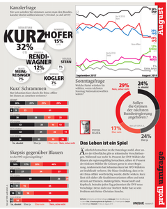 unique research peter hajek josef kalina umfrage politik wahlen waehlertrend profil august 2019 print artikel