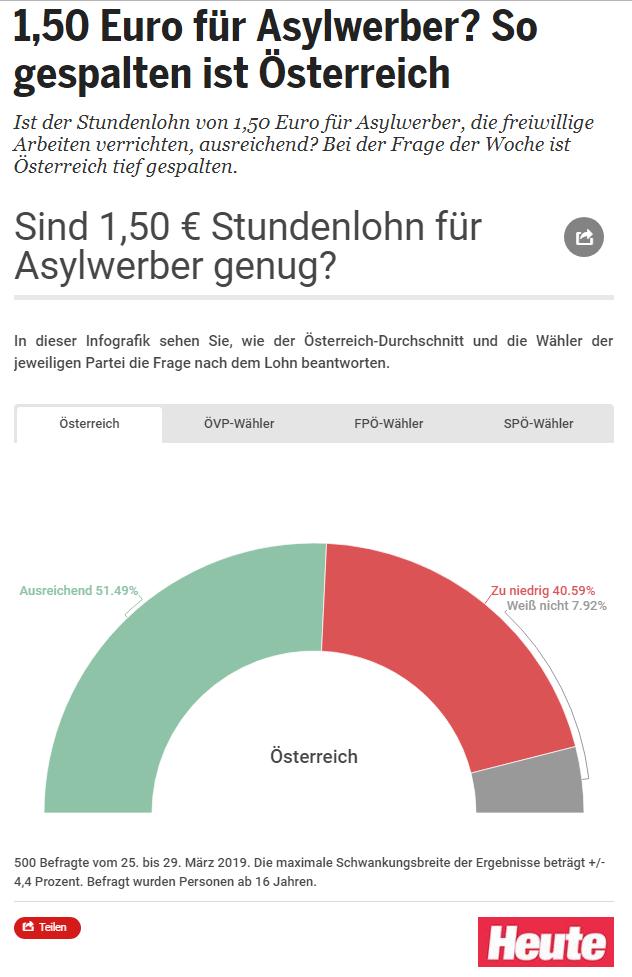 Unique research Umfrage HEUTE Frage der Woche josef kalina peter hajek Stundenlohn Asylwerber 1,50 Euro ausreichend oder zu niedrig