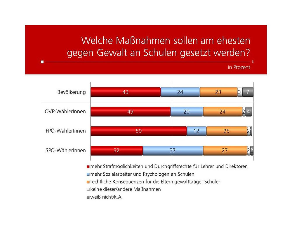 unique research josef Kalina peter hajek Profil Umfrage welche Maßnahmen gegen Gewalt an Schulen