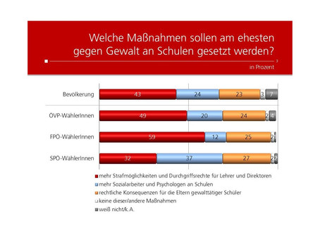 Profil Umfrage: Gewalt an Schulen
