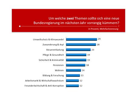 HEUTE-Umfrage: Themen Bundesregierung