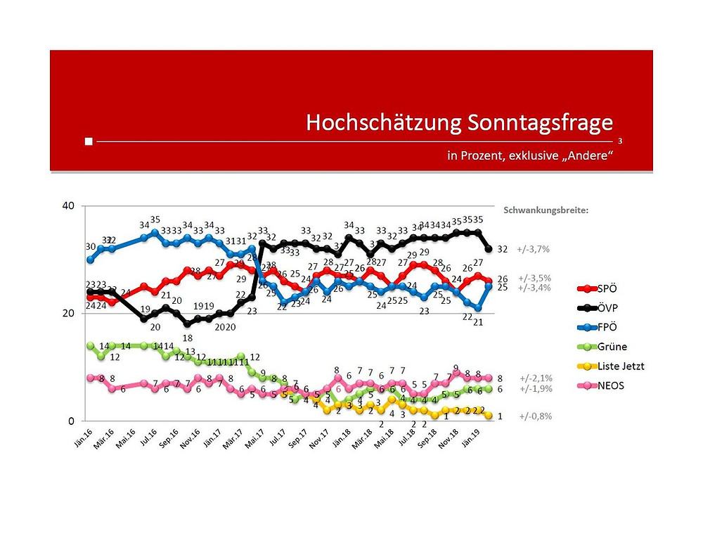 unique research josef Kalina peter hajek Wahl Wählertrend Profil Hochschaetzung Jaenner 2019