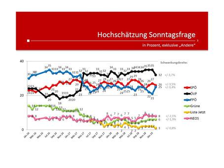 Profil-Umfrage: Wählertrend Februar 2019