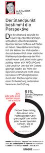 unique research josef Kalina peter hajek Profil Umfrage Spendenobergrenze