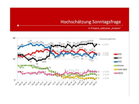 Profil-Umfrage: Wählertrend März 2019