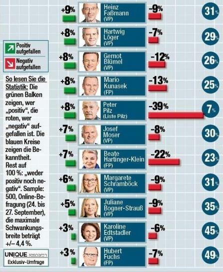 UNIQUE RESEARCH UMFRAGE HEUTE JOSEF KALINA PETER HAJEK politiker ranking politiker performance rendi wagner
