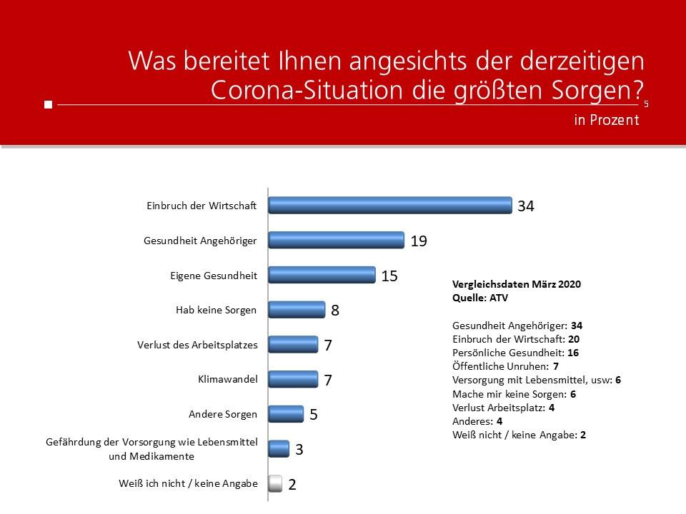 unique research peter hajek josef kalina umfrage politik wahlen waehlertrend profil größte sorgen während corona