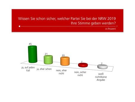 Profil-Umfrage: Sicherheit Stimmabgabe NRW 2019