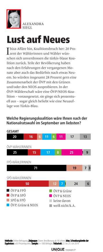 unique research josef Kalina peter hajek Profil Umfrage Koalitionspräferenz
