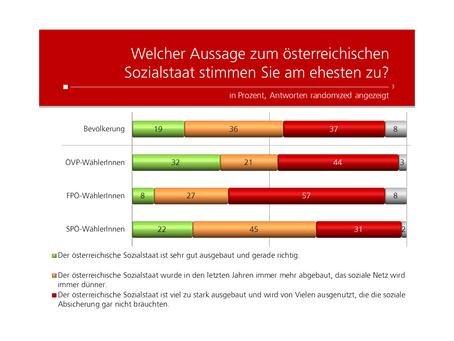 Profil-Umfrage: Meinung zum Sozialstaat
