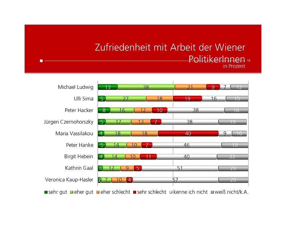 UNIQUE research Umfrage Kronen Zeitung Josef Kalina Peter Hajek Zufriedenheit mit StadtraetInnen