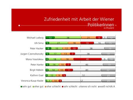 Krone Umfrage: Stadträte Wien