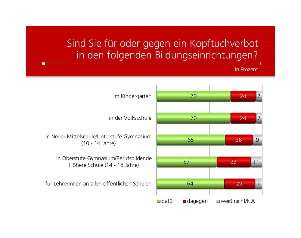 Unique research Umfrage HEUTE Frage der Woche josef kalina peter hajek Kopftuchverbot Bildungseinrichtungen