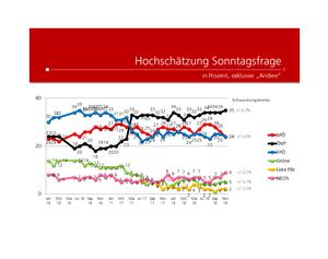 unique research josef Kalina peter hajek Wahl Wählertrend Profil Hochschaetzung November 2018