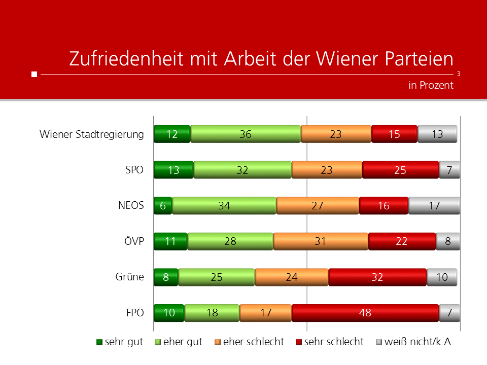 UNIQUE research Umfrage Kronen Zeitung Josef Kalina Peter Hajek Zufriedenheit Wiener Parteien