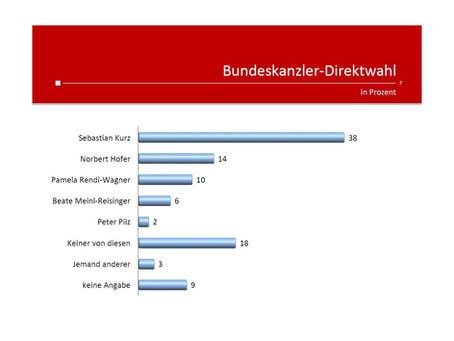 Krone Umfrage: Bundeskanzler-Direktwahl