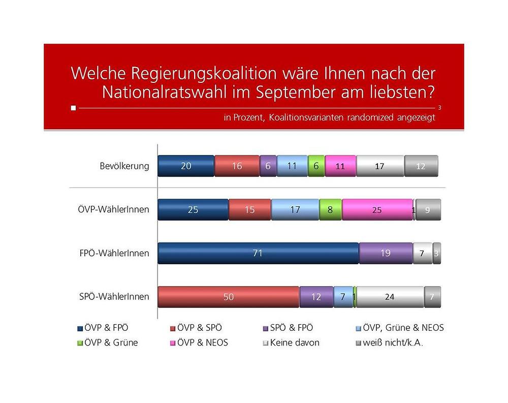 unique research josef Kalina peter hajek Profil Umfrage UNIQUE research Profil Umfrage Koalitionspräferenz