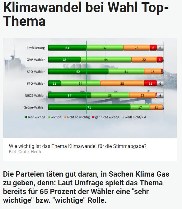Unique research Umfrage HEUTE Frage der Woche josef kalina peter hajek kerosinsteuer city maut 100 kmh co2 diesel