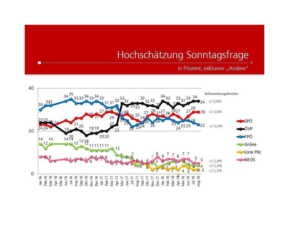 unique research josef Kalina peter hajek Wahl Waehlen Hochschätzung August 2018 Einstellung Oesterreicher Handyverbot Oesterreichs Schulen
