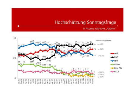 Profil-Umfrage: Wählertrend August 2018