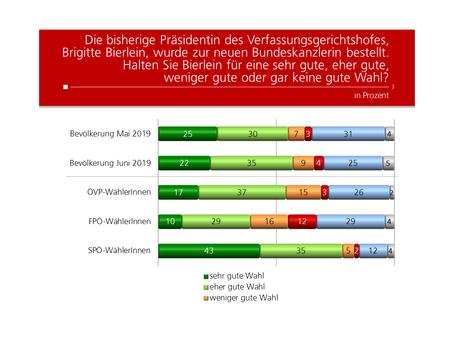 Profil Umfrage: Bundeskanzlerin Bierlein