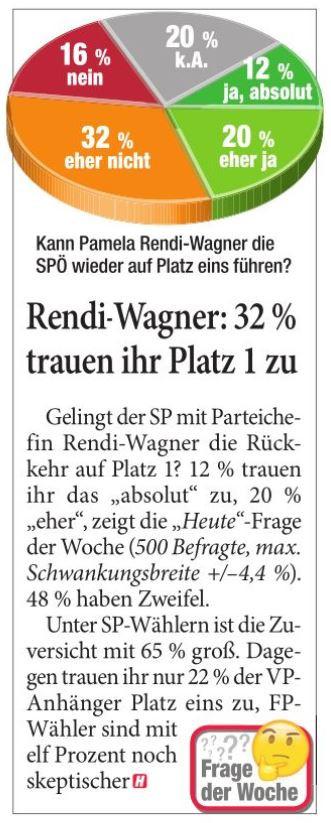 Unique research Umfrage HEUTE Frage der Woche josef kalina peter hajek Rendi-Wagner Platz 1 SPÖ Nationalratswahl Heute
