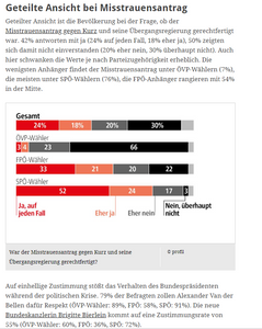unique research peter hajek josef kalina umfrage politik wahlen waehlertrend profil hochschaetzung sonntagsfrage juni 2019