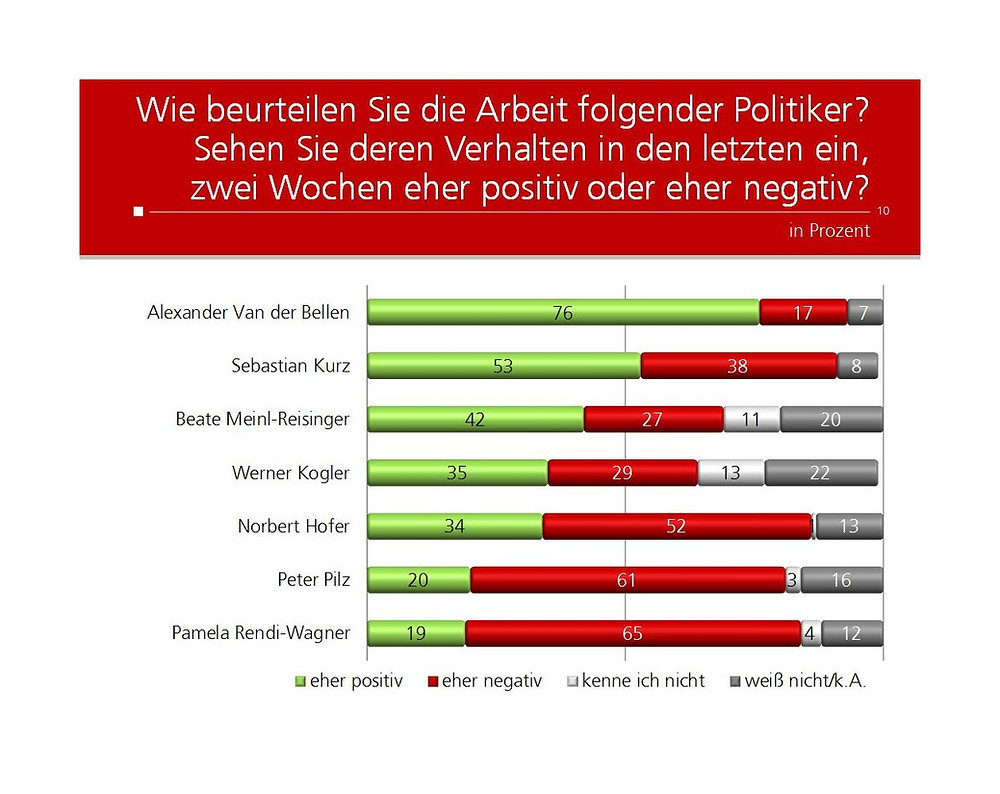 unique research peter hajek josef kalina umfrage politik Kronenzeitung Michael Häupl
