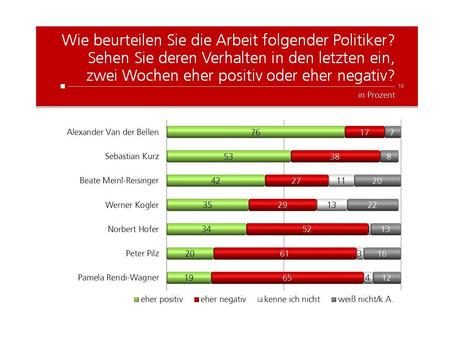 Krone Umfrage: Wie sehen Sie die Arbeit unserer Politiker?