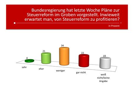 Profil-Umfrage: Steuerreform