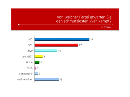 HEUTE Umfrage: Schmutziger Wahlkampf